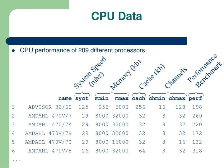 CPU Data