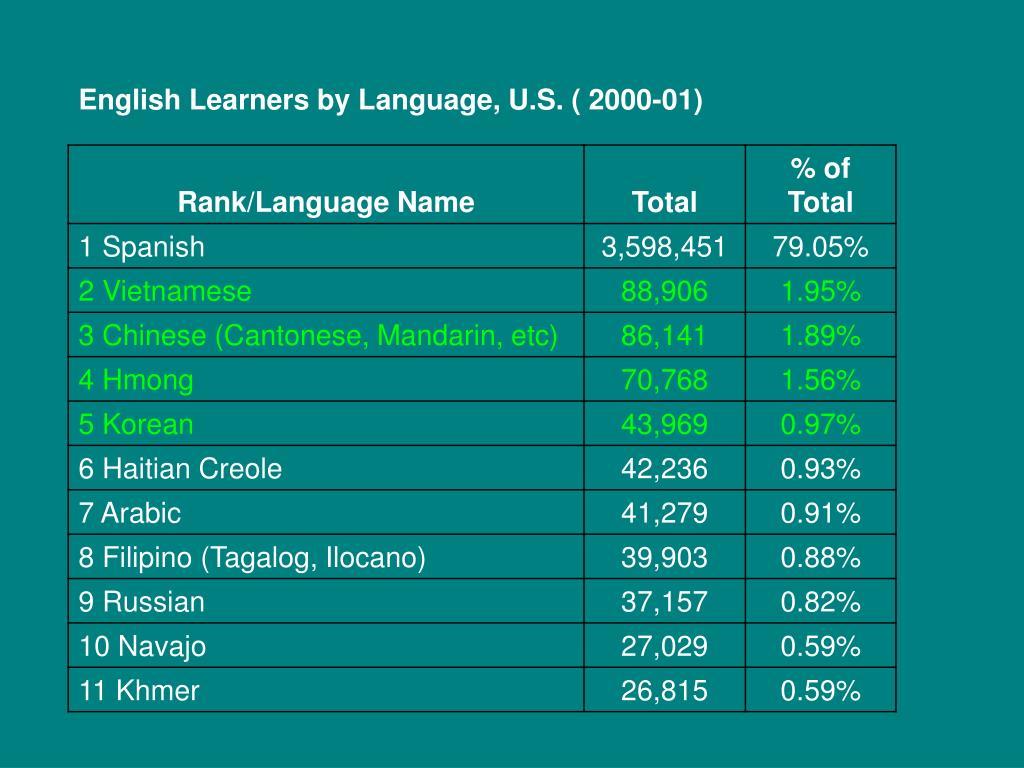 English Learners by Language, U.S. ( 2000-01)