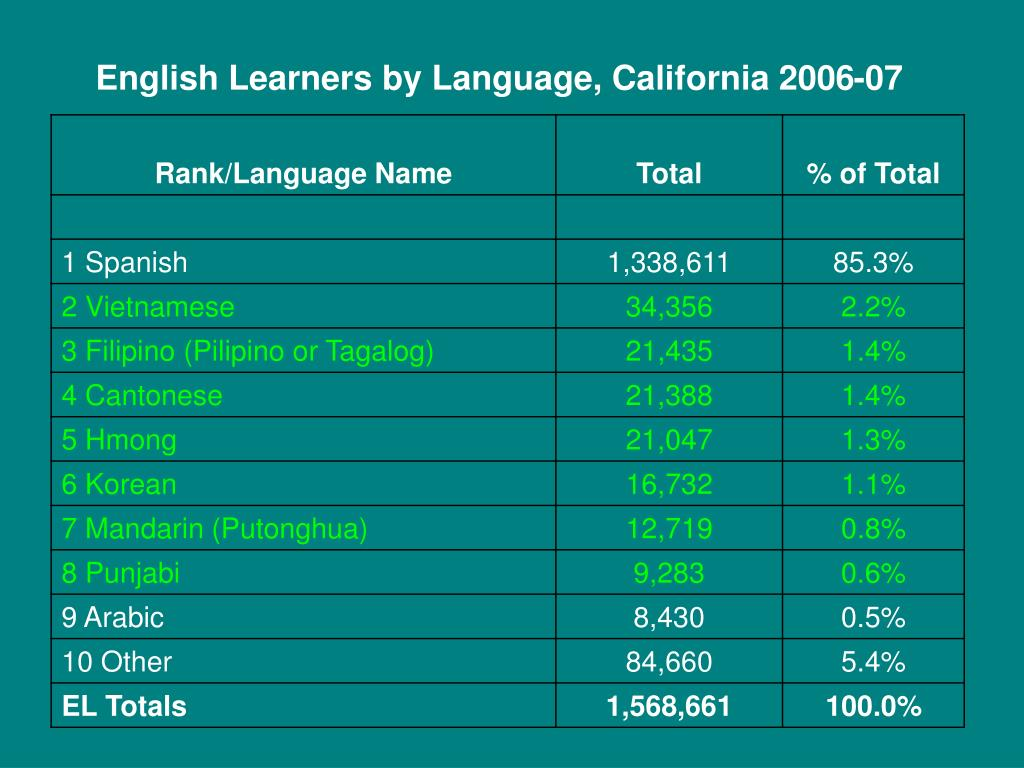English Learners by Language, California 2006-07