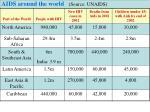 aids around the world source unaids