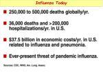 influenza today