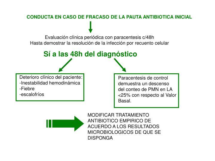 CONDUCTA EN CASO DE FRACASO DE LA PAUTA ANTIBIOTICA INICIAL