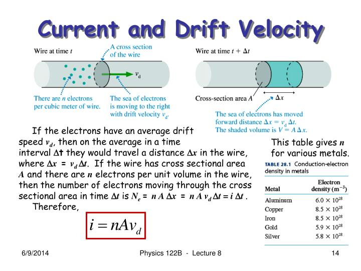 Current and Drift Velocity