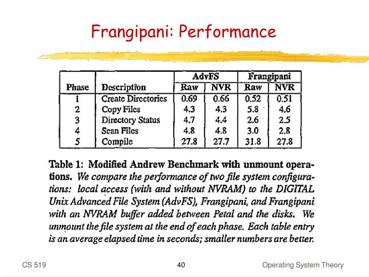 Frangipani: Performance