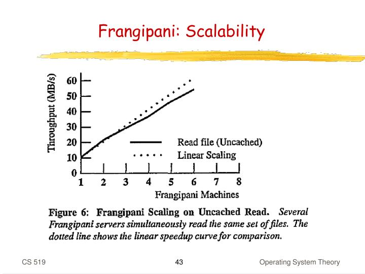 Frangipani: Scalability