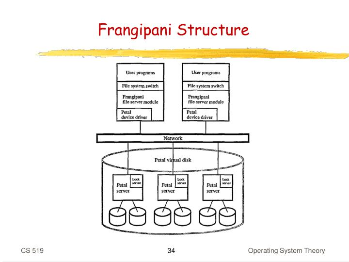Frangipani Structure