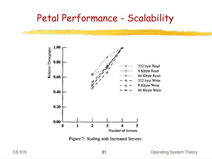 Petal Performance - Scalability