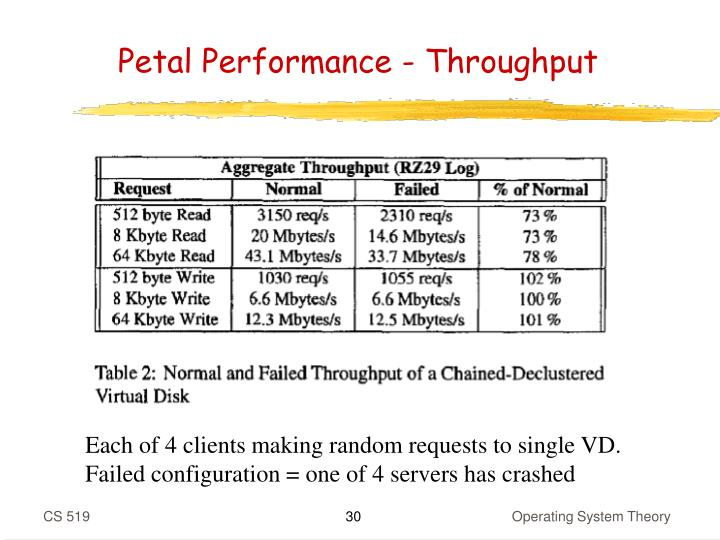 Petal Performance - Throughput