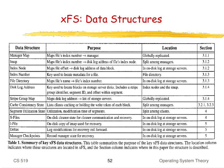 xFS: Data Structures