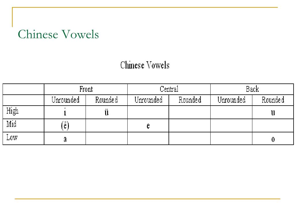 Chinese Vowels