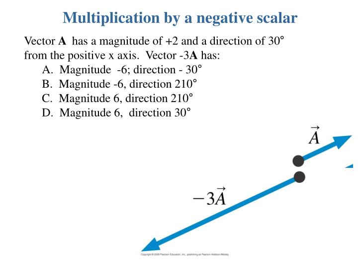 Multiplication by a negative scalar
