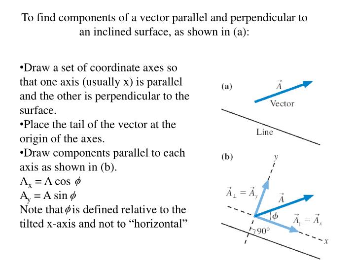 To find components of a vector parallel and perpendicular to an inclined surface, as shown in (a):