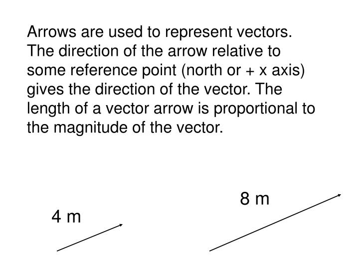 Arrows are used to represent vectors.  The direction of the arrow relative to some reference point (north or + x axis) gives the direction of the vector. The length of a vector arrow is proportional to the magnitude of the vector.