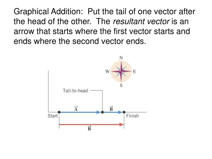 Graphical Addition:  Put the tail of one vector after the head of the other.  The