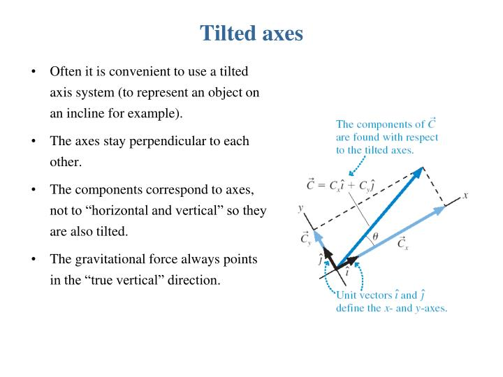 Tilted axes
