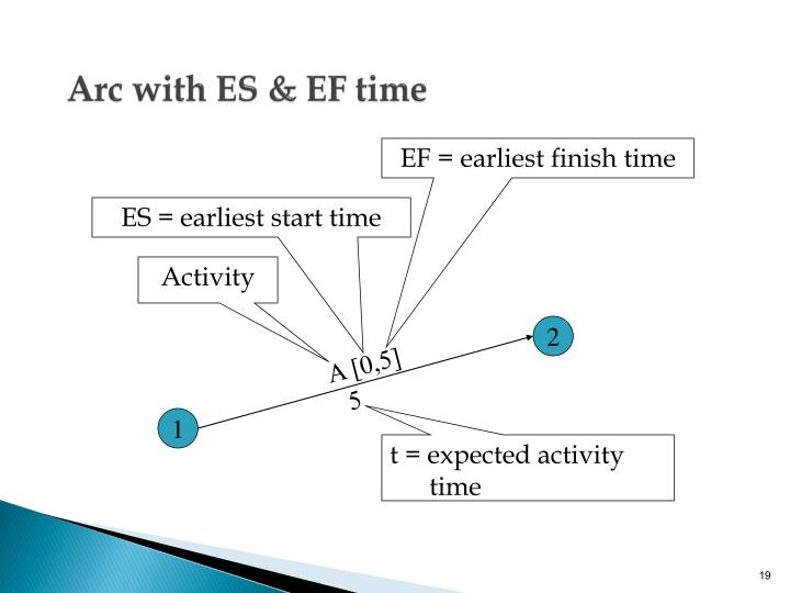 Arc with ES & EF time