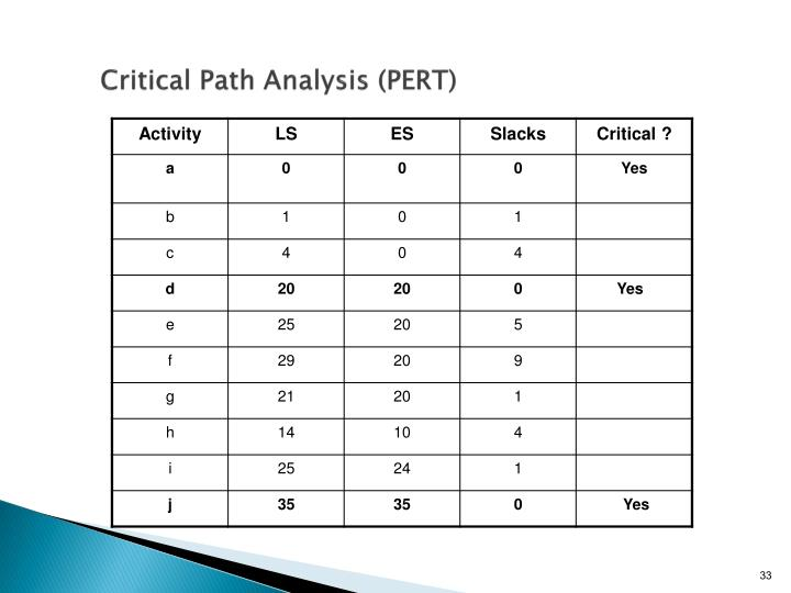 Critical Path Analysis (PERT)