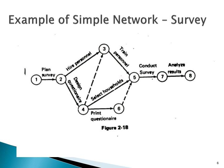 Example of Simple Network – Survey