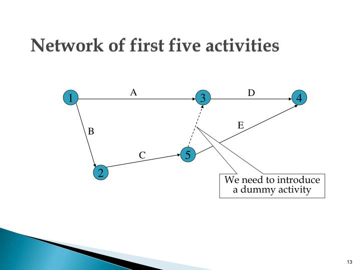 Network of first five activities