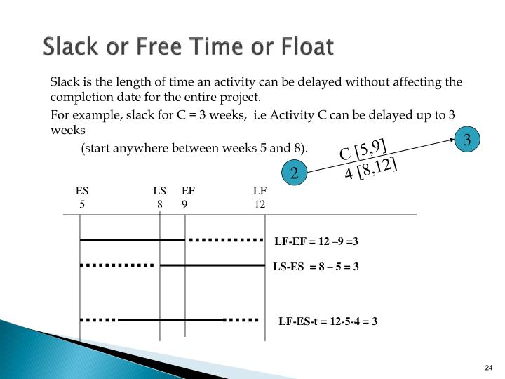 Slack or Free Time or Float