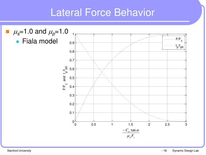 Lateral Force Behavior