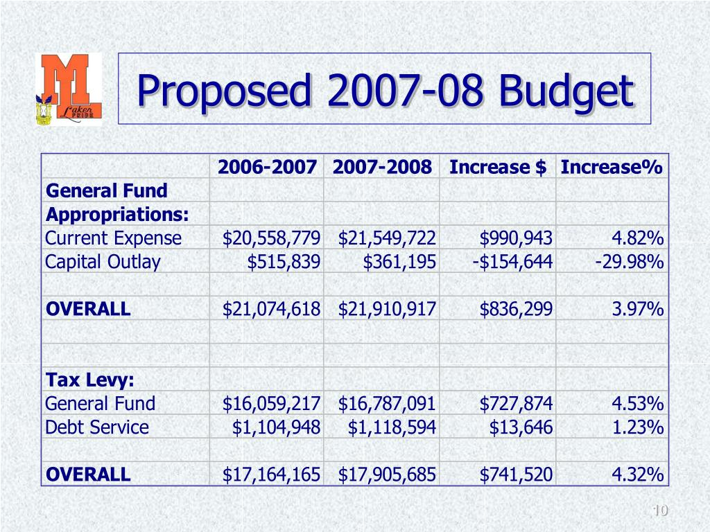 Proposed 2007-08 Budget
