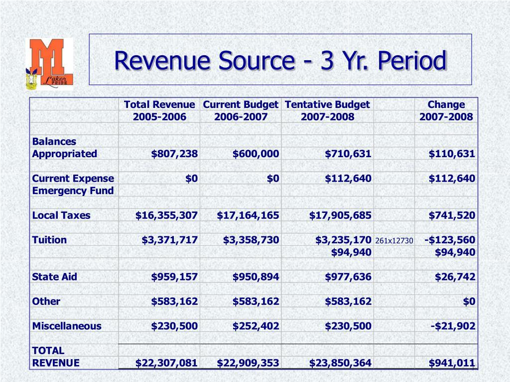 Revenue Source - 3 Yr. Period