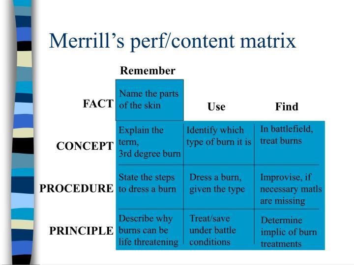 Merrill's perf/content matrix