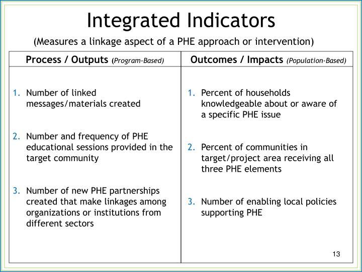 Integrated Indicators