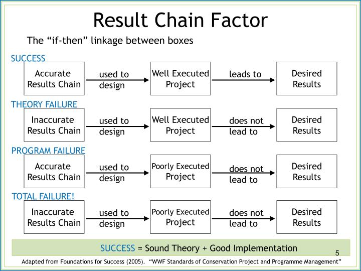 Result Chain Factor