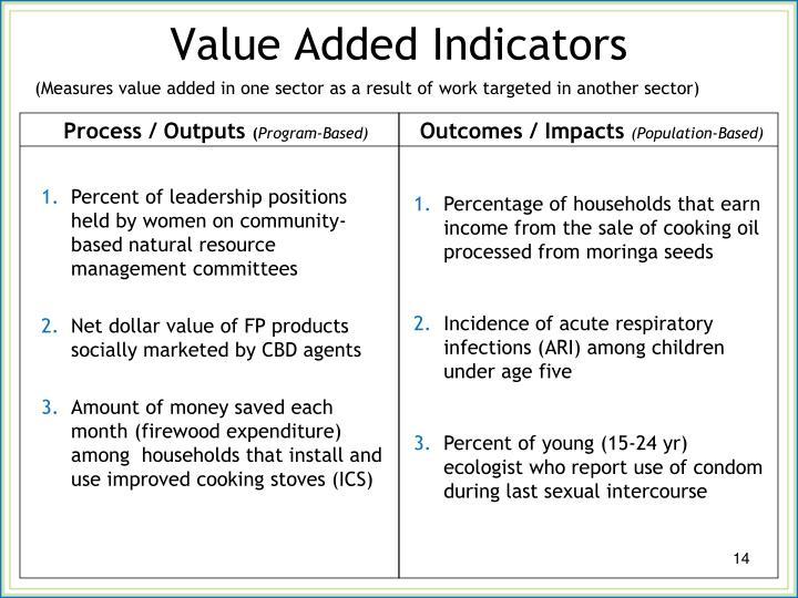Value Added Indicators