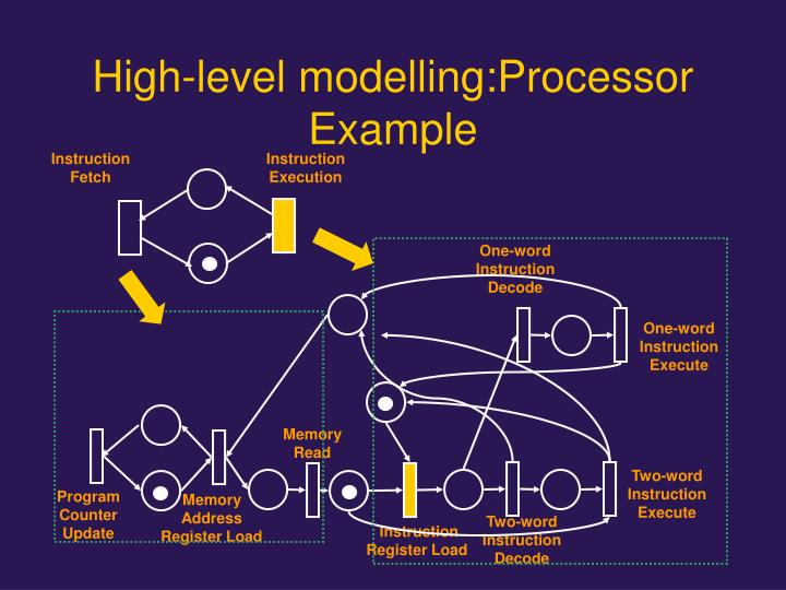High-level modelling:Processor Example