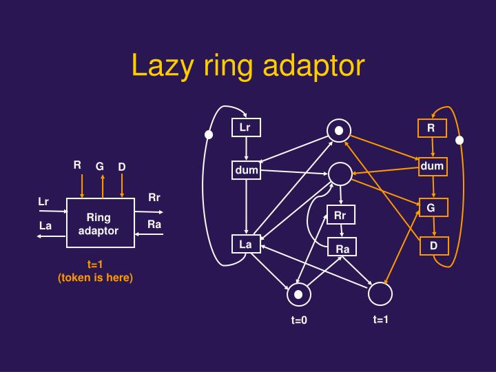 Lazy ring adaptor