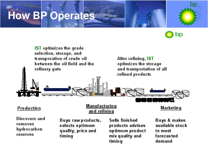 How BP Operates