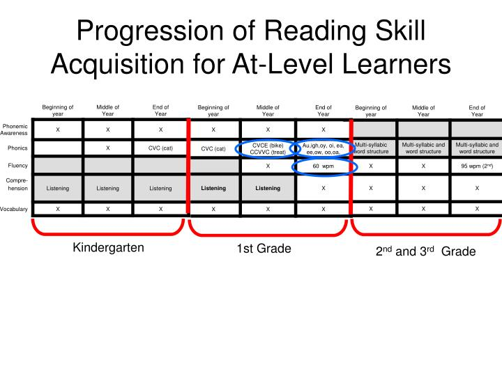 Progression of Reading Skill Acquisition for At-Level Learners