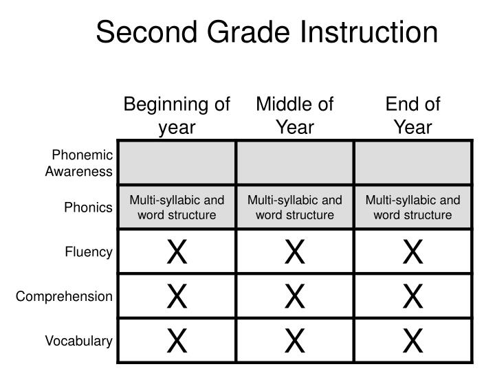 Second Grade Instruction