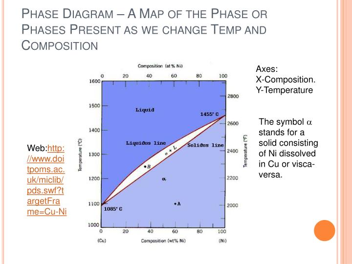 Phase Diagram – A Map of the Phase or Phases Present as we change Temp and Composition