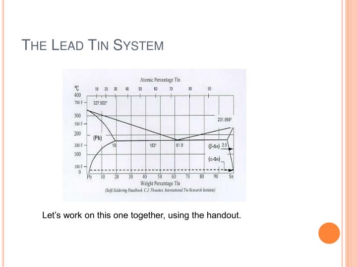 The Lead Tin System