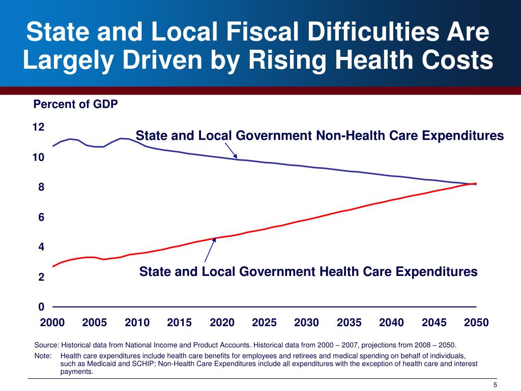 State and Local Fiscal Difficulties Are Largely Driven by Rising Health Costs