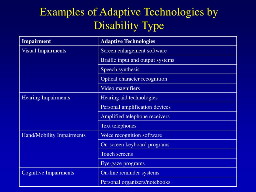 Examples of Adaptive Technologies by Disability Type