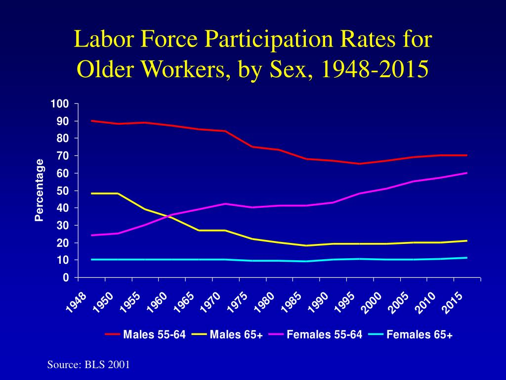 Labor Force Participation Rates for Older Workers, by Sex, 1948-2015