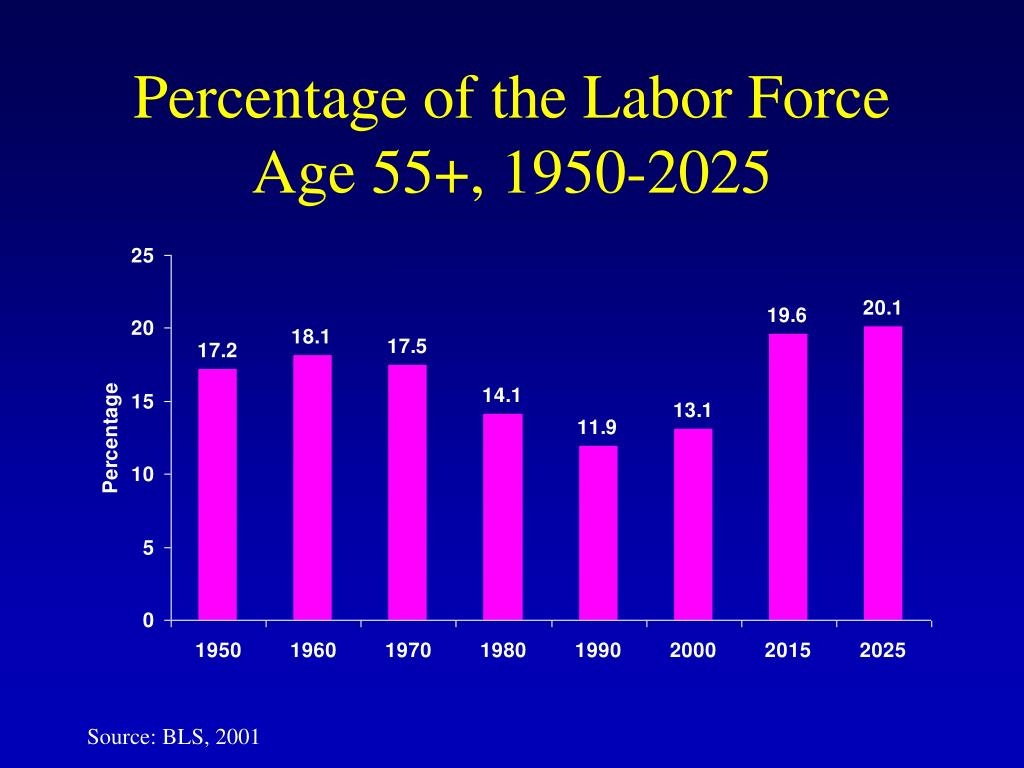 Percentage of the Labor Force Age 55+, 1950-2025