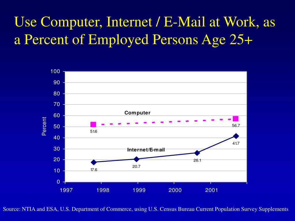 Use Computer, Internet / E-Mail at Work, as a Percent of Employed Persons Age 25+