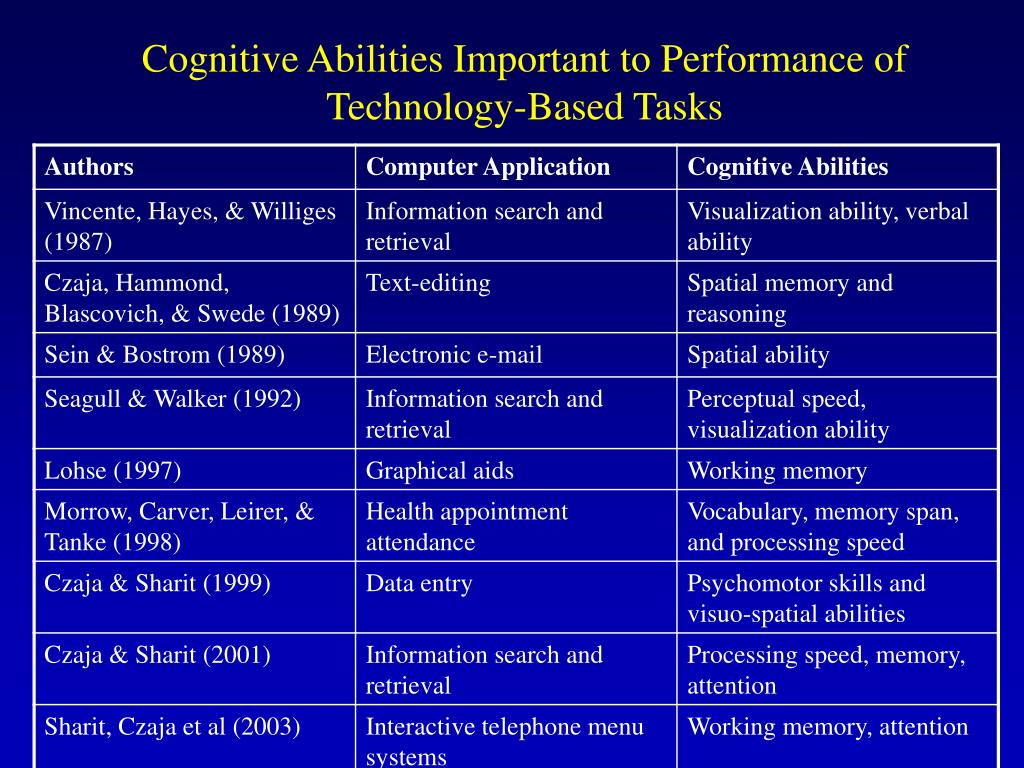 Cognitive Abilities Important to Performance of Technology-Based Tasks