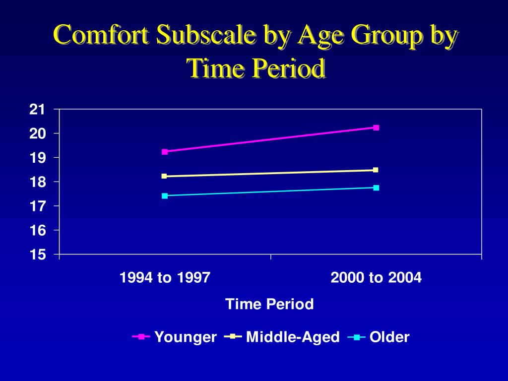 Comfort Subscale by Age Group by Time Period