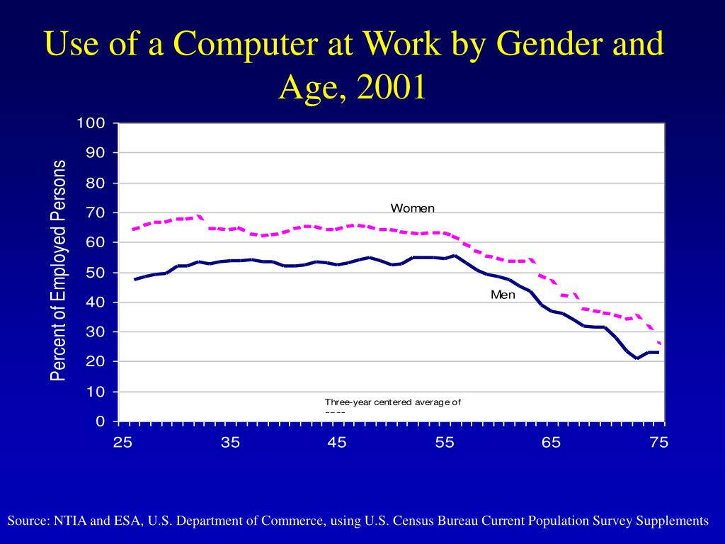 Use of a Computer at Work by Gender and Age, 2001