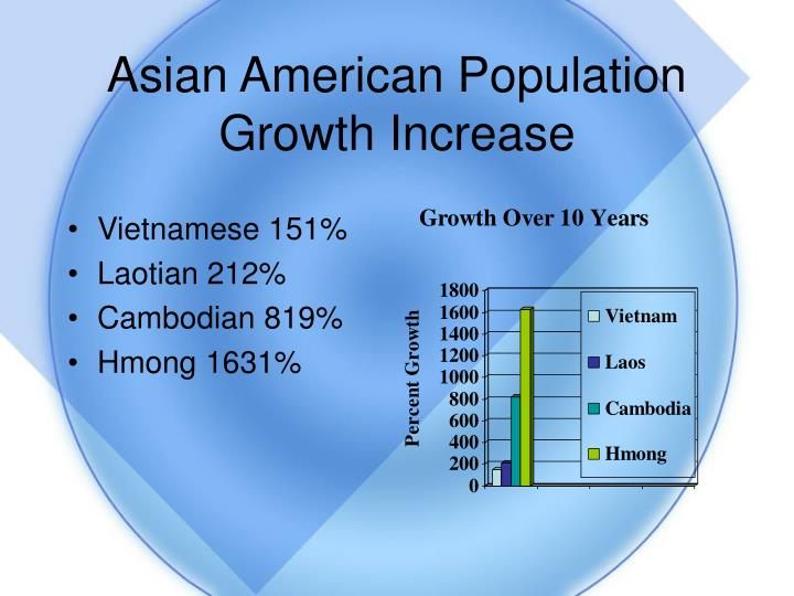 Asian American Population Growth Increase