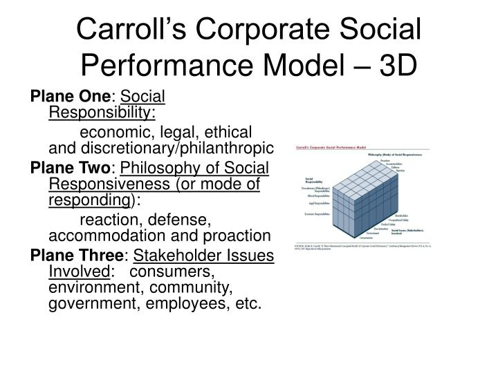 Carroll's Corporate Social Performance Model – 3D