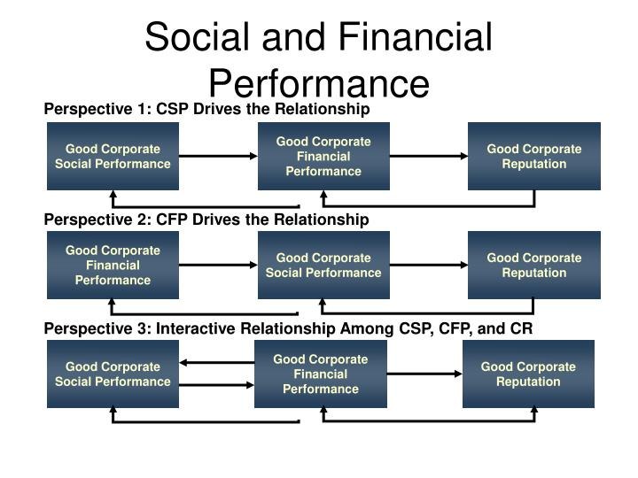 Perspective 1: CSP Drives the Relationship