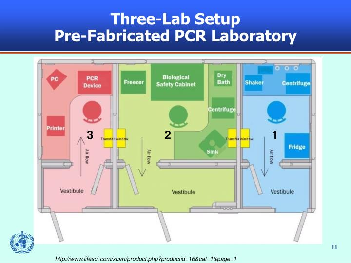 Three-Lab Setup